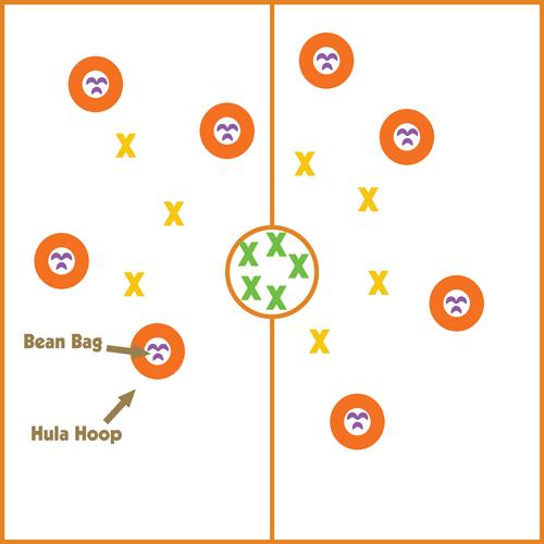 Full length pe game involving beanbags and hula hoops